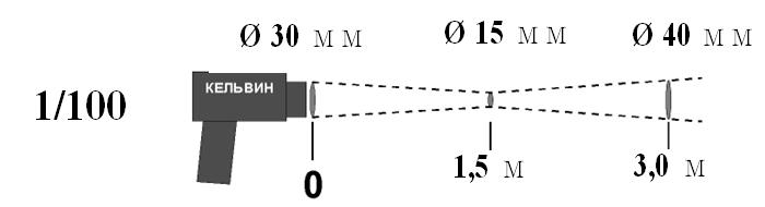 оптическое соотношение 1:100