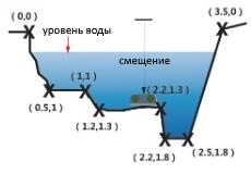 измерение расхода в ручье