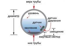 измерение расхода трубе с отложениями